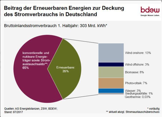 Übersicht erneuerbare Energien 2017