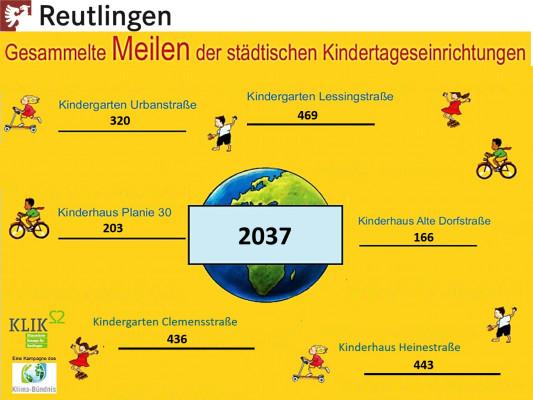 Plakat Kindermeilen 2020